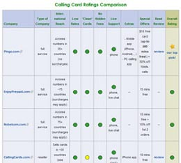 Calling card rating comparison
